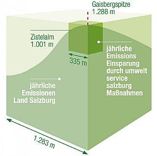 Jährliche Emissionseinsparung durch umwelt service salzburg