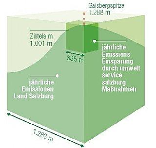 grafik Gaisberg: Einsparungen seit 2003 © uss